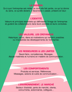Pyramide-Business-coaching